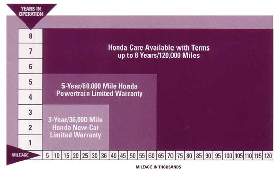 honda care extended warranty coverage